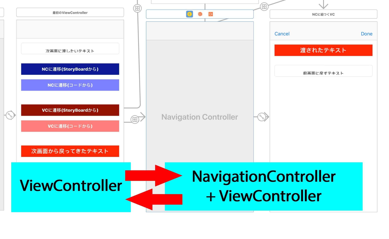 NavigationControllerへの遷移と値の受け渡し方