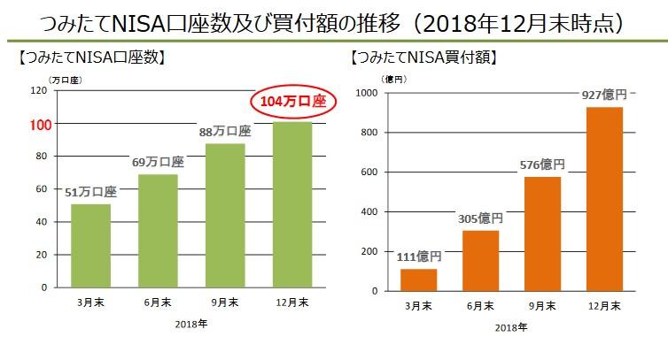 つみたてNISA口座数及び買付額の推移(2018